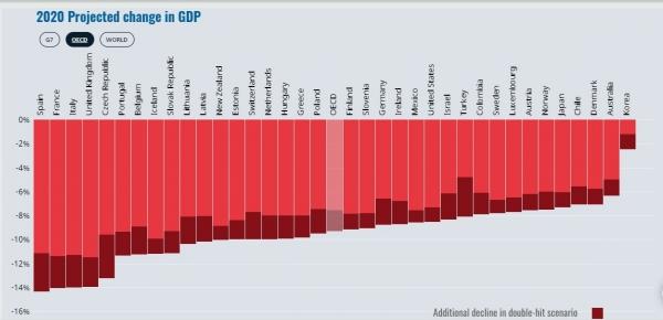 OECD, 한국 성장률 -1.2% 전망…2차 확산하면 -2.5%